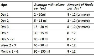 How Much Breastmilk Should A Newborn Eat👼?